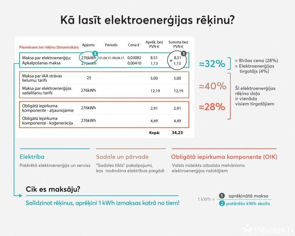 Kas ietilpst elektrības rēķinā? Skaidro elektroenerģijas eksperts