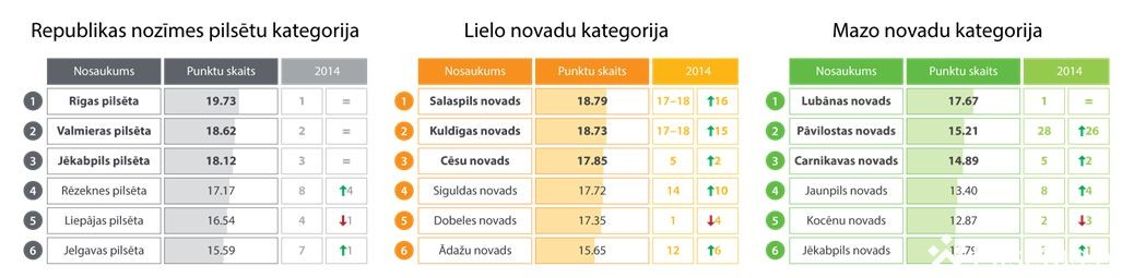 Latvijas e-indekss: uzlabojas Latvijas pašvaldību e-pārvaldes līmenis